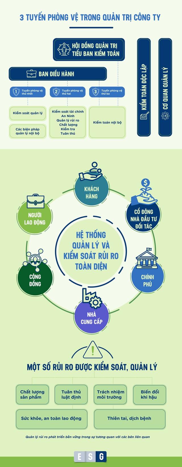 Thực hành ESG tại một trong những doanh nghiệp điển hình ở Việt Nam - Ảnh 7.