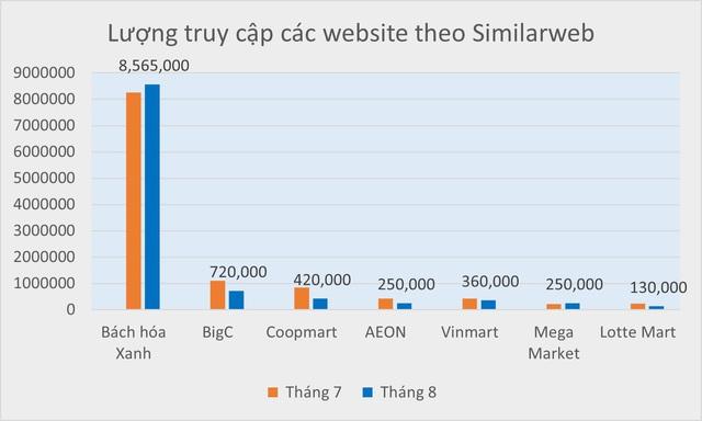 Top 5 sàn TMĐT đình đám Việt Nam gọi tên Bách hóa Xanh - Ảnh 1.