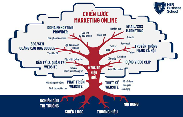 Thương hiệu cá nhân và Marketing online - Cứu cánh giúp doanh nghiệp vượt bão Covid - Ảnh 4.