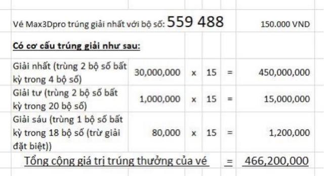 Người chơi tại Trà Vinh trúng gần 500 triệu đồng với xổ số Max 3D Pro - Ảnh 2.