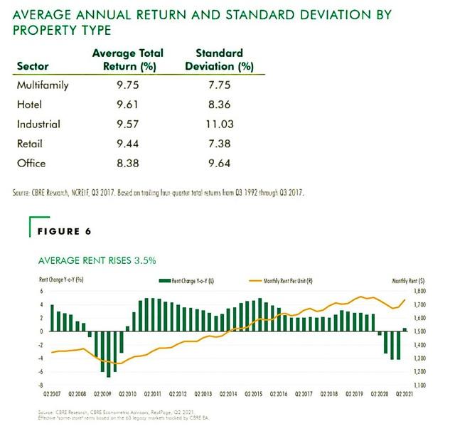 BĐS thương mại Mỹ: Đầu tư khu căn hộ cho thuê gia tăng giá trị vượt trội - Ảnh 1.
