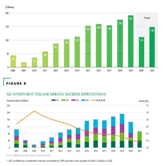 BĐS thương mại Mỹ: Đầu tư khu căn hộ cho thuê gia tăng giá trị vượt trội - Ảnh 2.