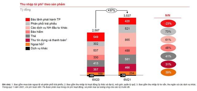 Techcombank duy trì vị thế dẫn đầu trong bối cảnh tác động từ Covid-19 - Ảnh 3.