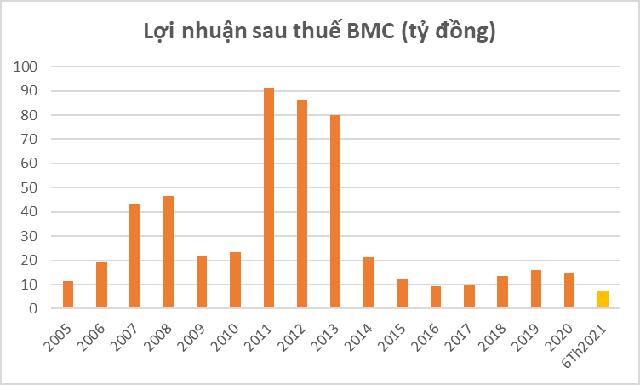 Kỳ vọng xuất khẩu Titan trở lại sau 8 năm, cổ phiếu Bimico (BMC) lên mức cao nhất từ năm 2013 - Ảnh 1.