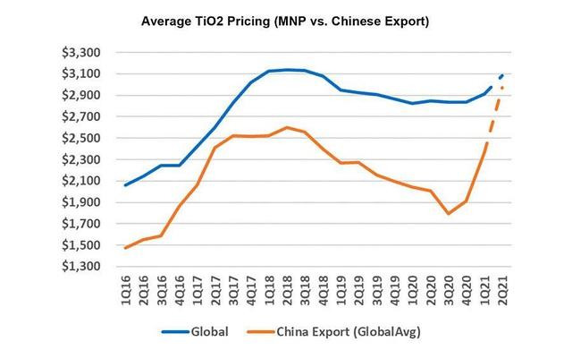 Kỳ vọng xuất khẩu Titan trở lại sau 8 năm, cổ phiếu Bimico (BMC) lên mức cao nhất từ năm 2013 - Ảnh 3.