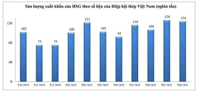 HSG đảm bảo sản xuất kinh doanh nhờ linh hoạt ứng phó và chuyển đổi trong đại dịch - Ảnh 1.