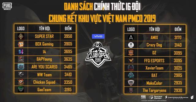 PUBG Mobile Club Open 2019 - Lộ diện 16 đội tuyển mạnh nhất tại giải đấu Vòng loại Online khu vực Việt Nam - Ảnh 1.
