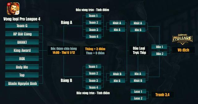 Lộ diện 8 chiến đội xuất sắc tranh tài tại giải 360mobi Pro League