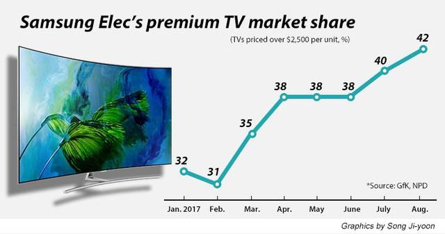 Kết thúc năm 2017, Samsung vẫn giữ ngôi vị nhà sản xuất TV hàng đầu thế giới - Ảnh 2.
