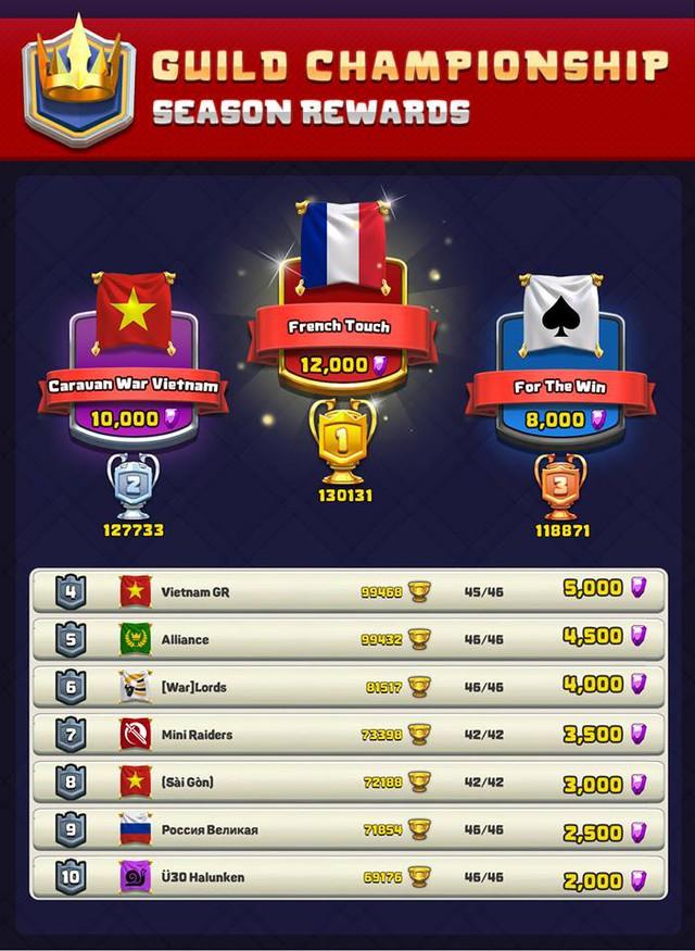 Có tới 3 clan Việt Nam trong top 10 clan hàng đầu thế giới trong Caravan War