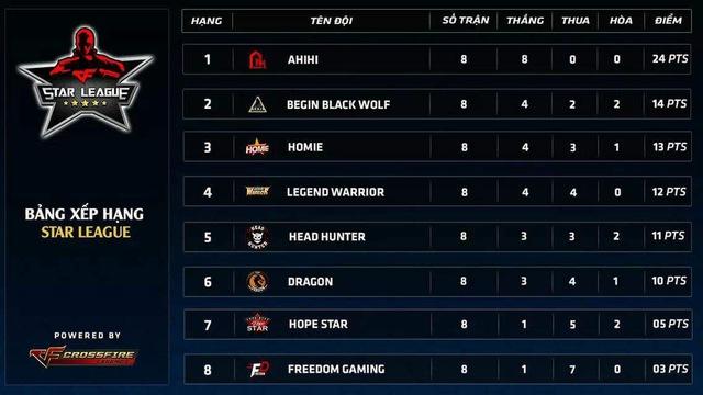 CrossFire Legends: Ahihi phô diễn sức mạnh bất bại tại Star League mùa 1 2018