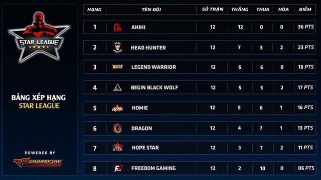 99% Head Hunter lên ngôi Á Quân Star League mùa 1 2018