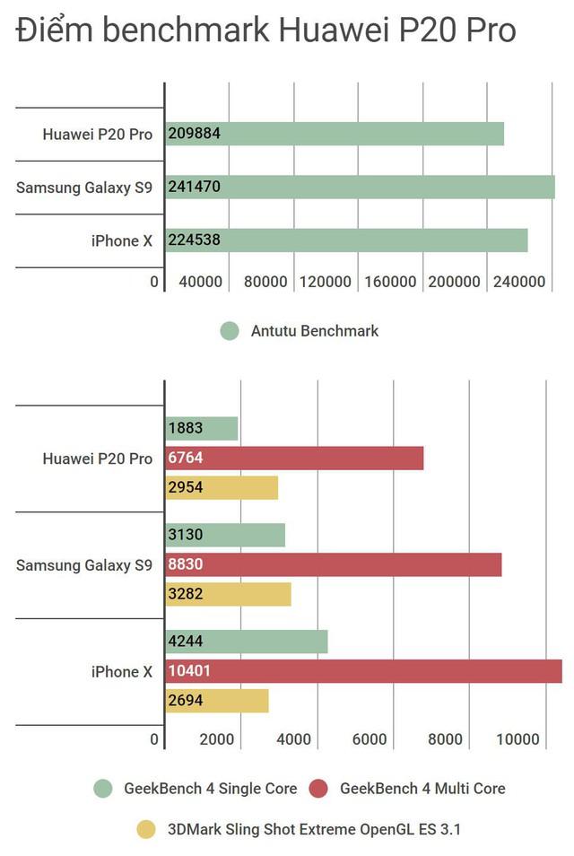 Huawei P20 Pro: Tìm hương vị lạ cho phân khúc cao cấp - Ảnh 17.