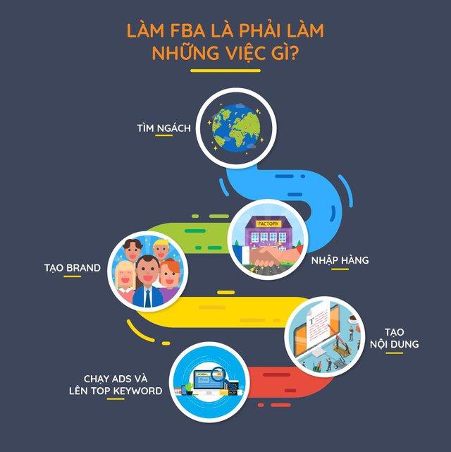 Đưa hàng Việt lên Amazon và bán đi khắp thế giới: Lối đi nào cho doanh nghiệp Việt? - Ảnh 1.