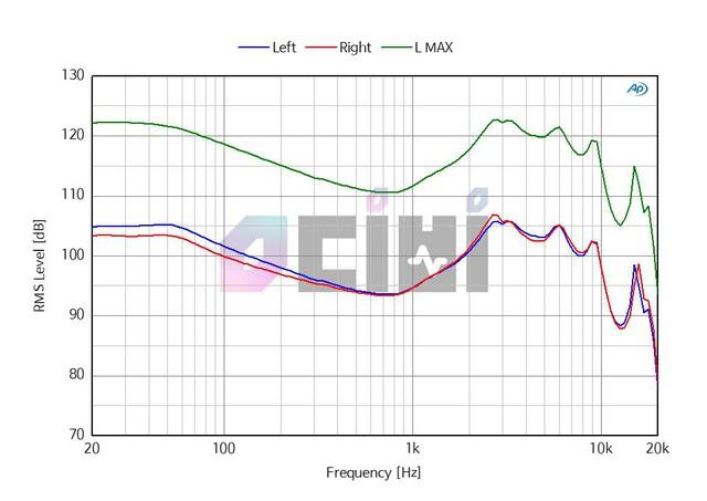 Dải tần số đáp ứng của PBH-400