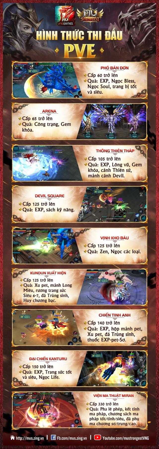 """[Infographic] Game thủ MU Strongest """"choáng loạn"""" vì PvE và PvP - ảnh 1"""
