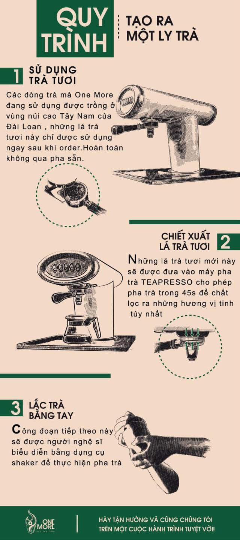 One More Tea: Điểm sáng thương hiệu Việt trong phân khúc trà sữa nhượng quyền khốc liệt - Ảnh 3.