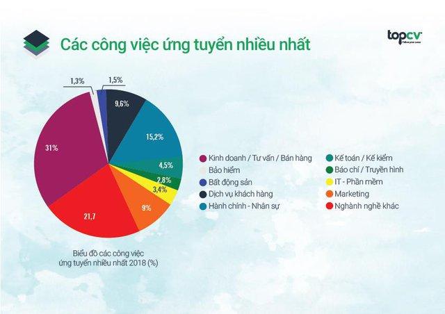 Báo cáo thường niên về thị trường tuyển dụng nhân sự trẻ từ TopCV - Ảnh 1.