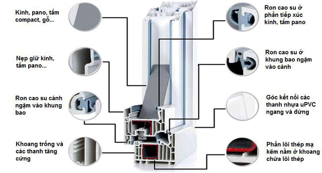 Cửa nhựa lõi thép uPVC Namwindows - Sự lựa chọn hoàn hảo cho mọi công trình - Ảnh 1.
