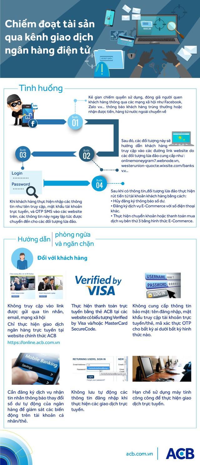 Bí quyết giúp bạn trẻ tránh bị mất tiền khi giao dịch ngân hàng trực tuyến - Ảnh 1.