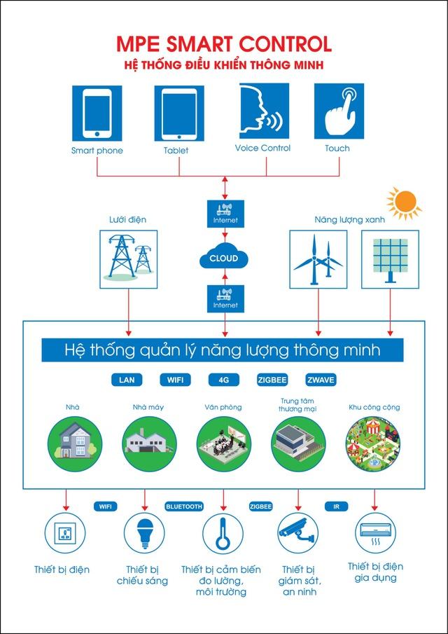 MPE giới thiệu công nghệ Smart Control - Ảnh 1.