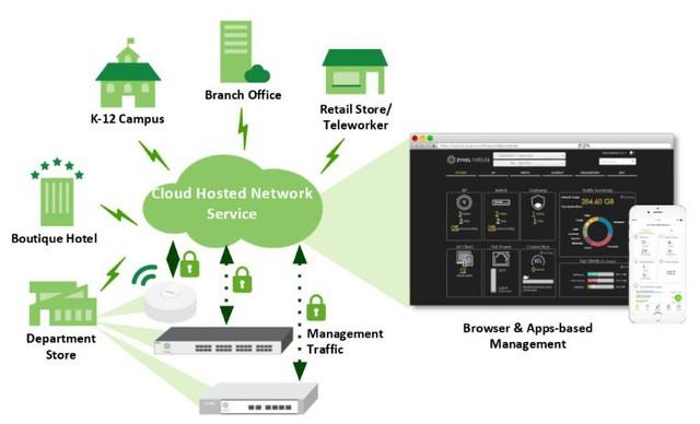 Lời giải cho hệ thống wifi chất lượng cao với chi phí tối ưu: Dịch vụ đám mây - Ảnh 2.