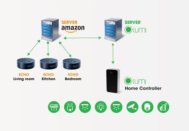 Kết hợp sever của Amazon & sever của Lumi để tạo ra giải pháp nhà thông minh điều khiển bằng giọng nói.
