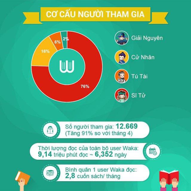 Người Việt chưa đọc nhiều sách? Hãy quên việc đó đi, Waka đã chứng minh điều ngược lại - Ảnh 4.