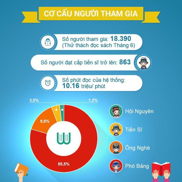 Người Việt chưa đọc nhiều sách? Hãy quên việc đó đi, Waka đã chứng minh điều ngược lại - Ảnh 5.