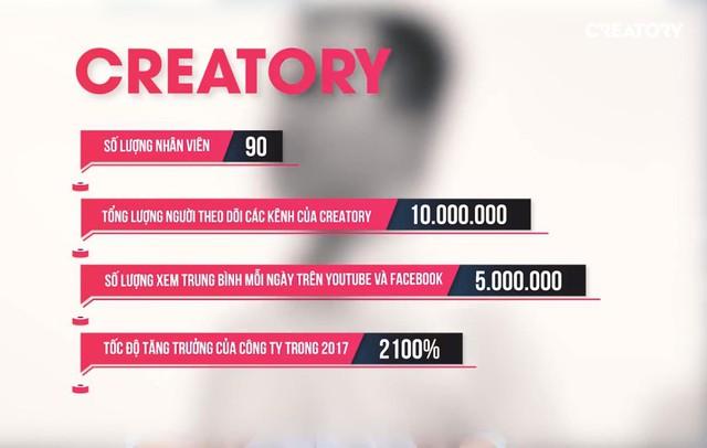 CREATORY – Nơi thách thức giới hạn của bạn - Ảnh 2.